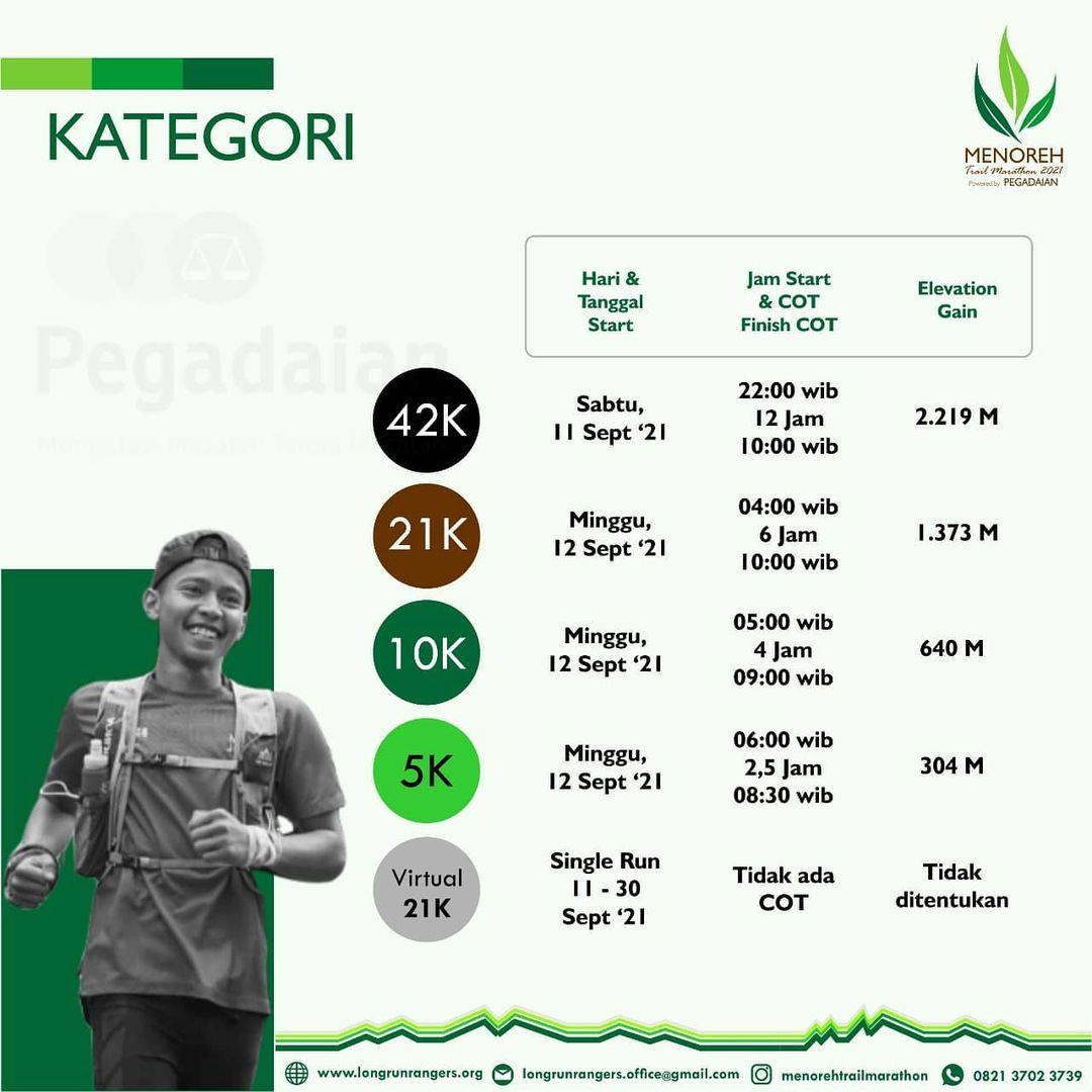 Category 👟 Menoreh Trail Marathon • 2021