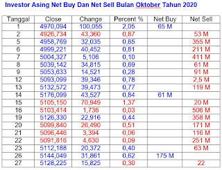Net Buy dan Net Sell Oktober 2020
