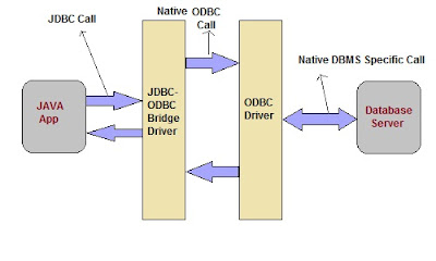 Oracle JDBC, JDBC, Oracle Java Certificaitons, Oracle Java Materials