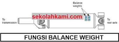 fungsi balance weight