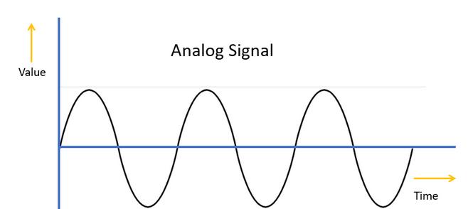 Analog Signal in Hindi