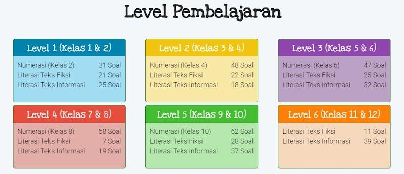 Jenis dan Penjelasan Seputar Level Pembelajaran pada Asesmen Kompetensi Minimum (AKM)