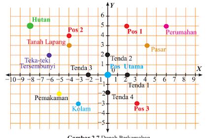 Kunci Jawaban Bab Sistem Koordinat Sesi Ayo Kita Menalar Tabel 2.4 Matematika Kelas 8 Kurikulum 2013 Semester 1
