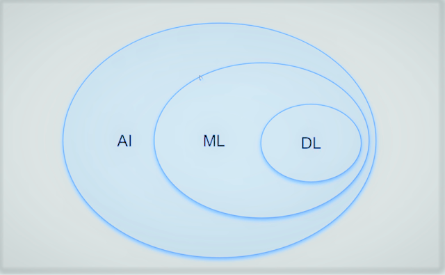 Clearing the Confusion: AI vs ML vs DL