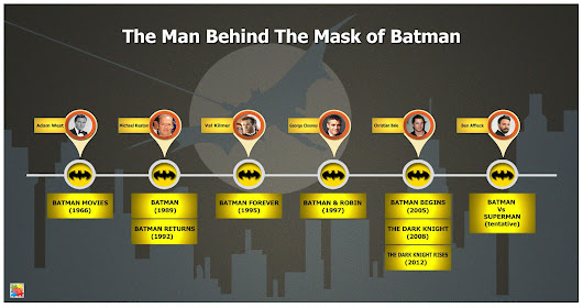 The Man Behind The Mask Of Batman