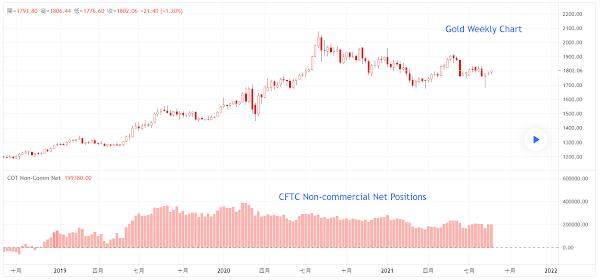 每週 CFTC 報告 - 黃金 23/08