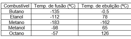 ENEM 2016 - estados físicos da matéria tabela