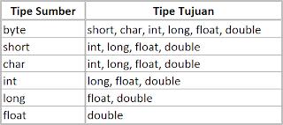 Belajar Java : Tabel Nilai Sederhana dengan BlueJ