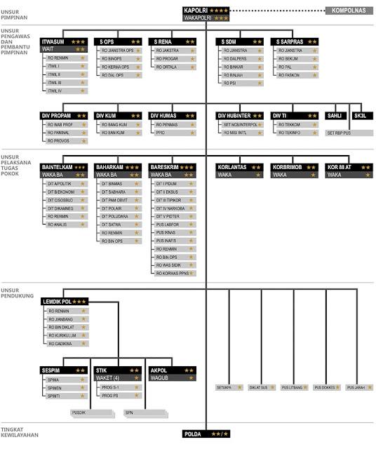struktur organisasi polda