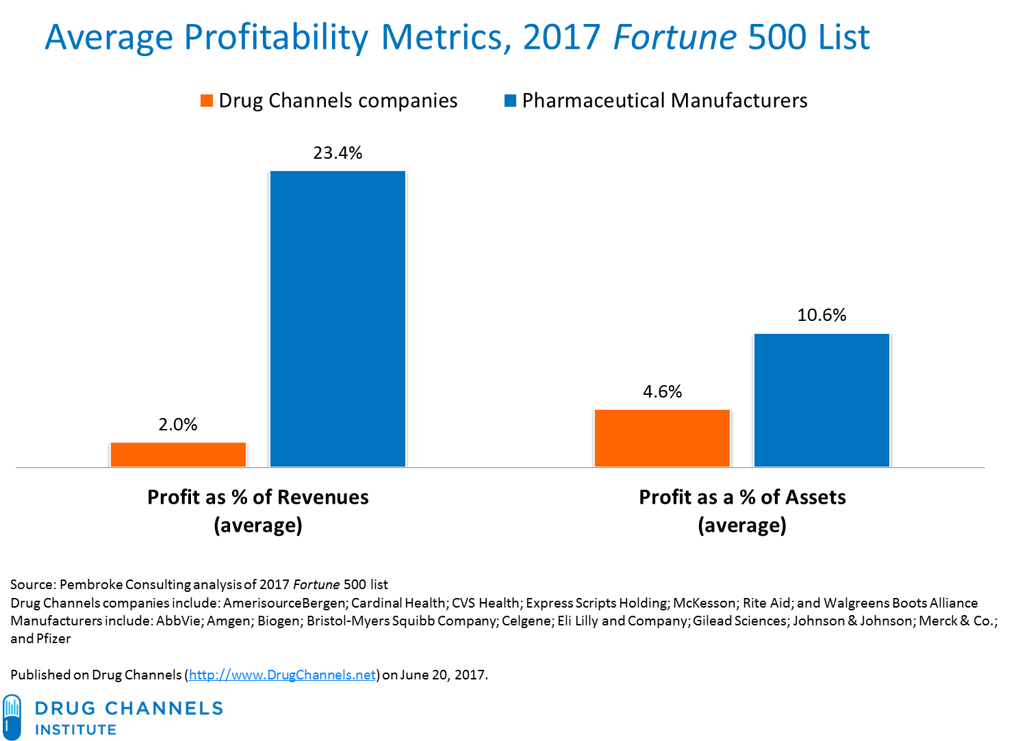 Drug Channels: Profits in the 2017 Fortune 500