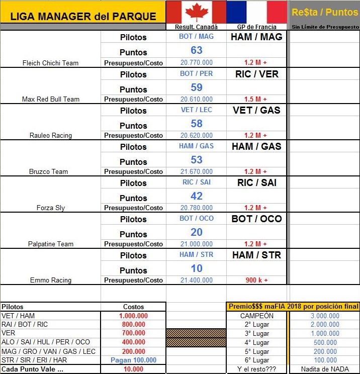LIGA MANAGER F1 ALBERT PARK (sólo para gourmets) 2018 LMdP-08_FRA-Apuesta