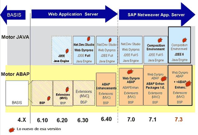 SAP Basis Netweaver