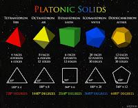 Resultat d'imatges de el Platonicus