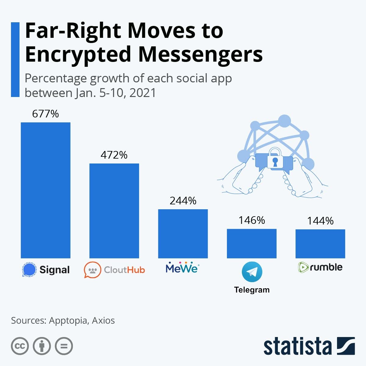 far-right-moves-to-encrypted-messengers-infographic
