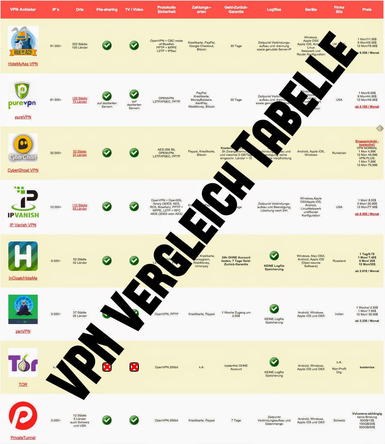 Übersicht VPNAnbieter ind Tabellenform