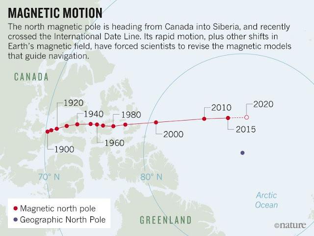 O campo magnético da Terra está se movendo e os geólogos não sabem por que