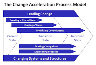 Change acceleration process model