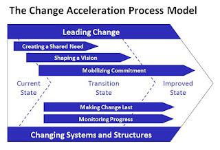Change acceleration process model
