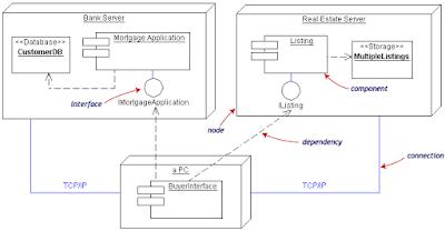Component Deployment Diagram