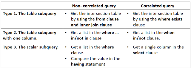 difference between Correlated Subquery and Self-contained (non-correlated) subquery in SQL