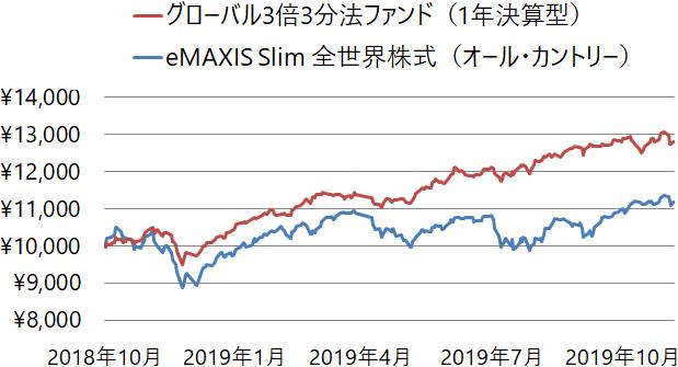 グローバル3倍3分法ファンド(1年決算型)とeMAXIS Slim 全世界株式(オール・カントリー)の基準価額の推移(チャート)