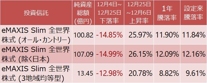 eMAXIS Slim 全世界株式(オール・カントリー)(除く日本)(3地域均等型)の騰落率