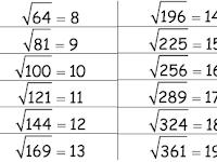 Fungsi Untuk Menghitung Akar Kuadrat (Square Root) di PHP