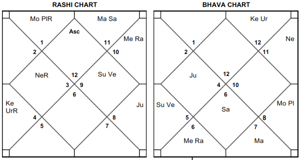 Learn KP Astrology: Essence of Muhurat Calculation
