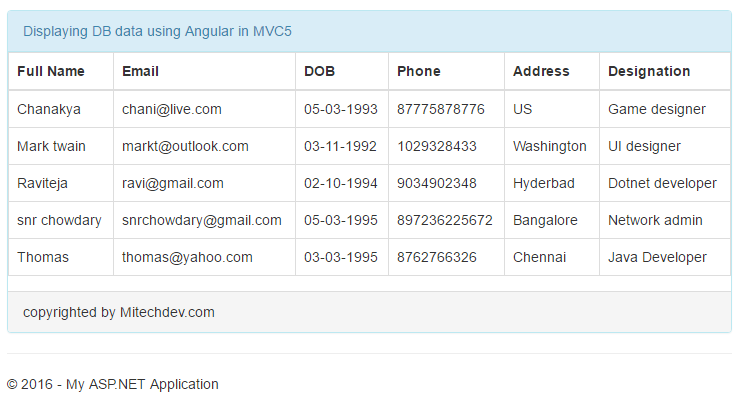 displaying table data from database using angularjs