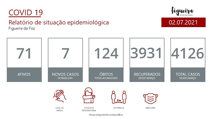 Covid-19: Figueira da Foz com 71 casos ativos e 7 casos nas últimas 24 horas
