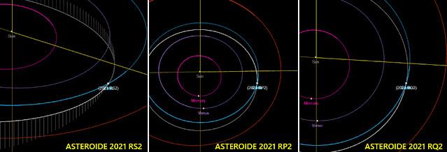 Órbita dos asteroides recém descobertos