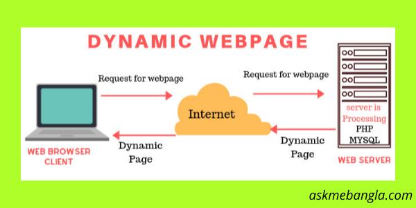 ডাইনামিক ওয়েবপেজ (Dynamic Web Page)