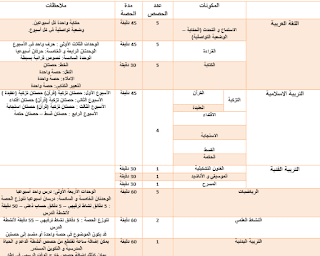 المكونات الدراسية (عدد الحصص و مدة الحصص) المستوى الأول لأستاذ اللغة العربية