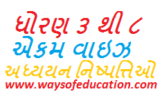 STD 3 TO 8 UNIT WISE LEARNING OUTCOMES (ADHYAYAN NISHPATTIO)
