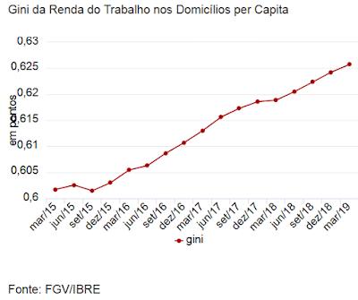 Grafico G1 sobre desigualdade recorde no Brasil 2019