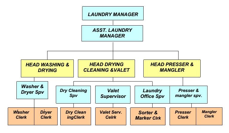 Pengertian Laundry Hotel Meliputi Struktur Organisasi Dan Proses Pencucian Ilmuperhotelan Apa Yang Kamu Cari Ada Di Sin I