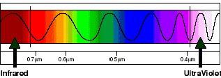 Gambar Spektrum Cahaya
