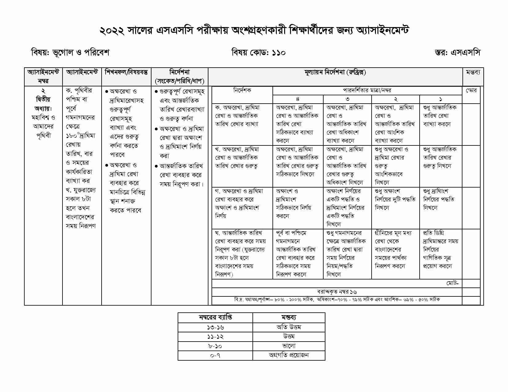 SSC 8th Week Geography & Environment Assignment Answer 2021
