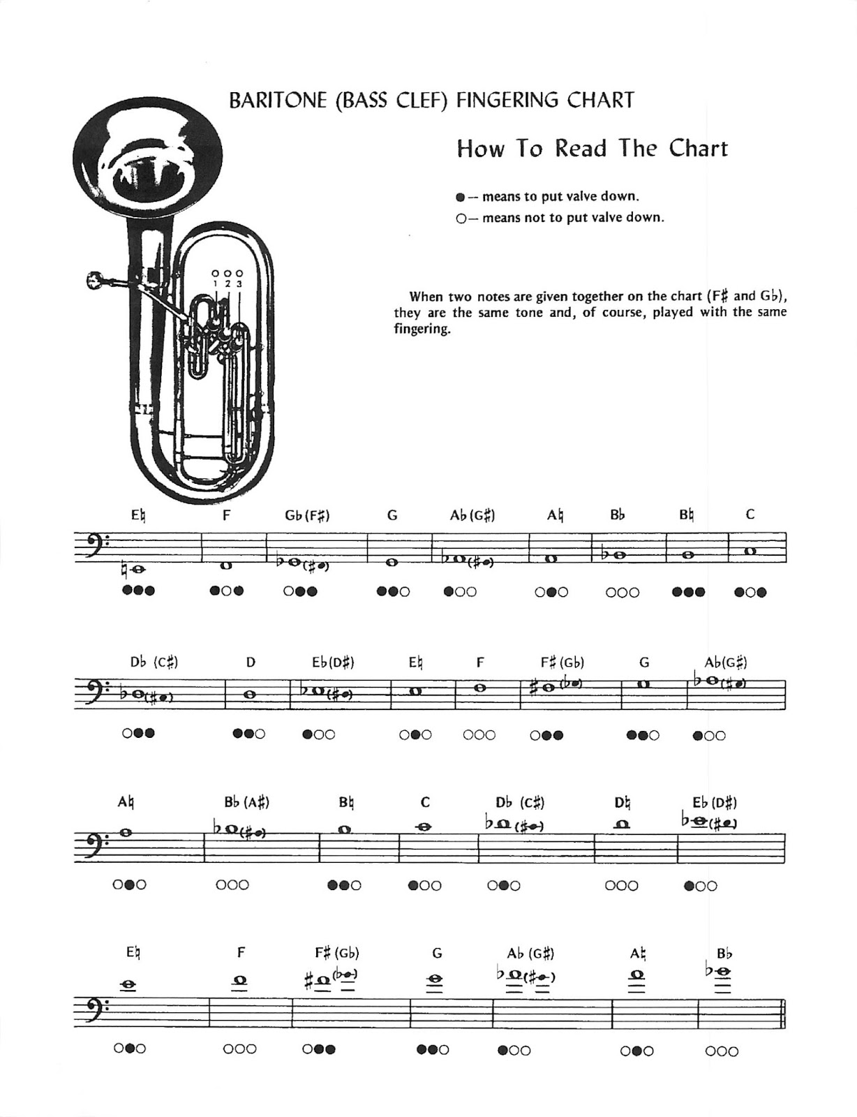Miss Jacobson S Music Scales And Fingering Charts For