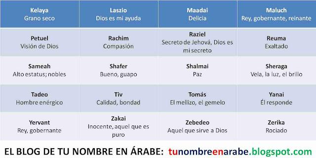 Nombres de origen arameo