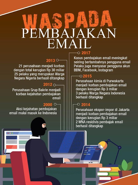 Waspada Pembajakan Email