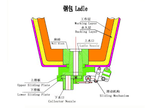 Ladle Lining Refractory Materials