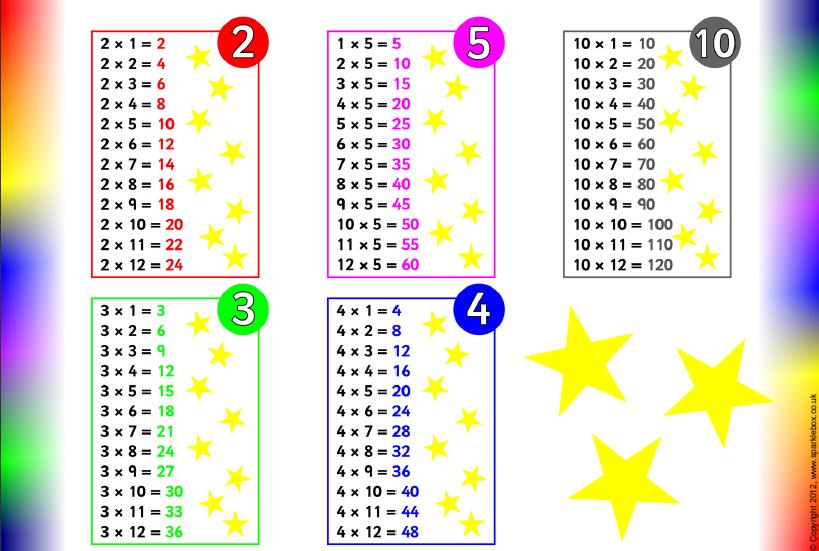 Number Names Worksheets timestable sheet : Number Names Worksheets : times tables for year 3 ~ Free Printable ...