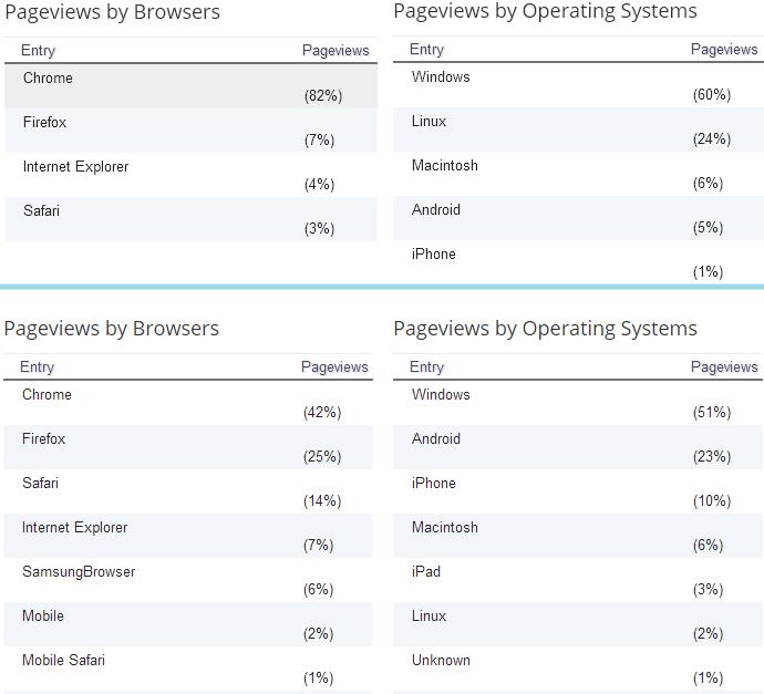 브라우저 운영체제(OS) 모바일(mobile) 점유율 - 구글 크롬이 압도적