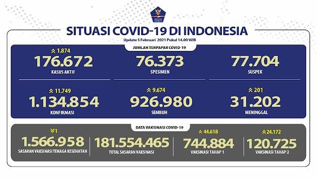 (5 Februari 2021) Jumlah Kasus Covid-19 di Indonesia Pukul 14.00 WIB