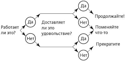 Принятие решения о том, надо ли продолжать достижение цели на основании двух критериев: работает? доставляет удовольствие?
