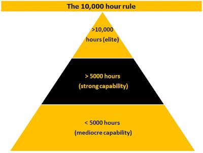 Hukum 10.000 Jam - Malcolm Gladwell