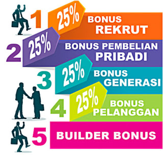 System Bonus 4Life Transfer Factor