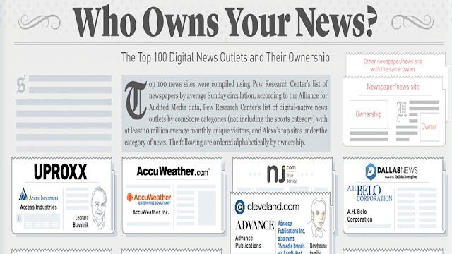 Who Owns Your News? The Top 100 Digital News Outlets and Their Ownership