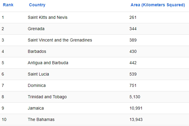 Negara terkecil di Amerika Utara dan Tengah